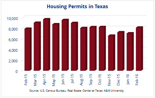 Housing Permits in Texas Chart